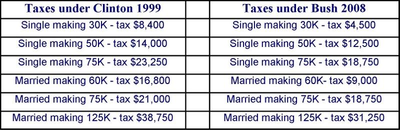 Tax_comparison_clinton_yrs_vs_bush_